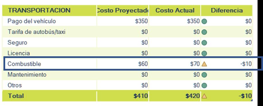 Revision de presupuesto al final del mes, analiza la diferencia entre el costo proyectado y el costo actual.