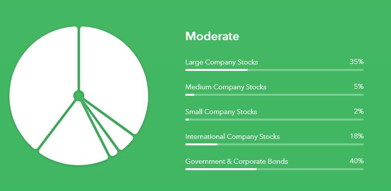 Portafolio de Inversiones moderada busca mantener un balance entre conservar el capital inicial, e incrementar el capital a través del crecimiento de tus acciones.