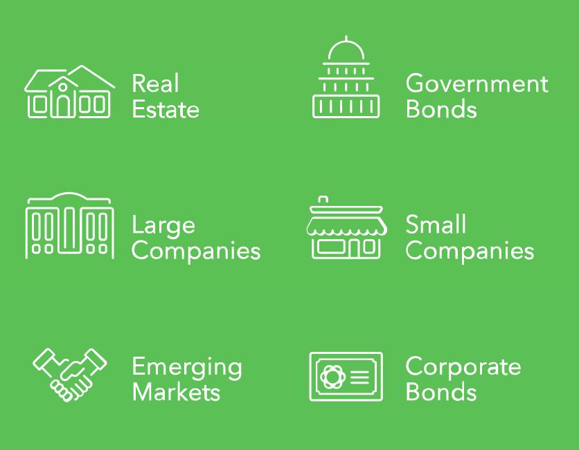 Existen una gran variedad de clases de activos entre los que se incluye bienes raices, bonos del gobierno, pequeñas corporaciones, grandes corporaciones, mercados emergente, entre otros.