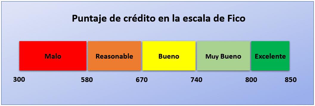 el puntaje de crédito de acuerdo a la escala de Fico